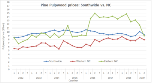 Cover photo for Pine Pulpwood Prices in North Carolina Dropped Substantially in 2019, Second Quarter