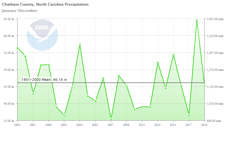 Average annual rainfall graph for Chatham County 1995-2019