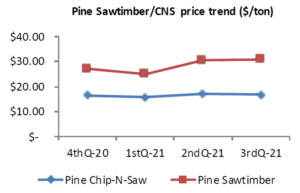 Cover photo for Pine Timber Prices in North Carolina Continued to Rise in the Third Quarter, 2021